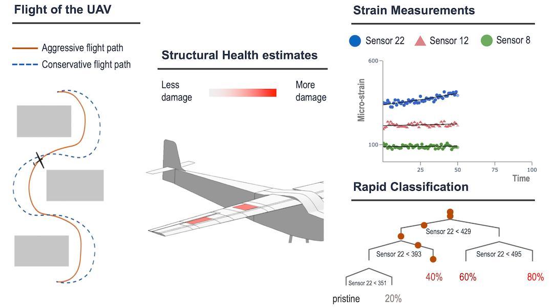 Flight of the UAV estimations